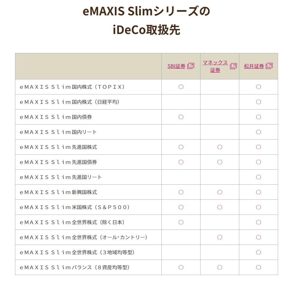 国内投信:三菱UFJ国際-eMAXIS Slimシリーズの販路
