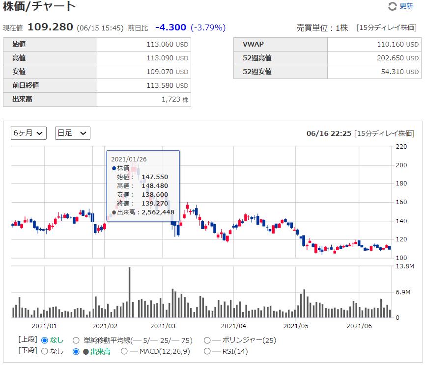 ジローZillowの株価チャート、推移