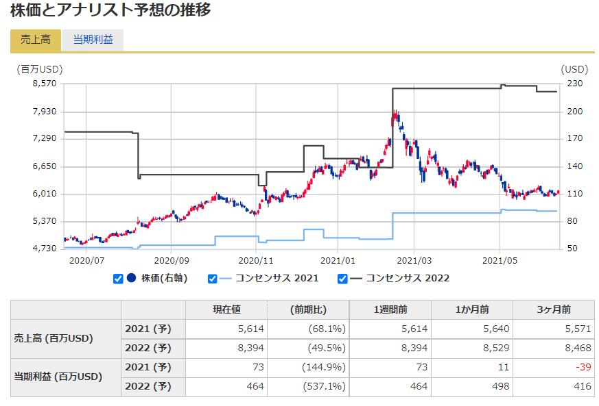ジローZillowの株価予想