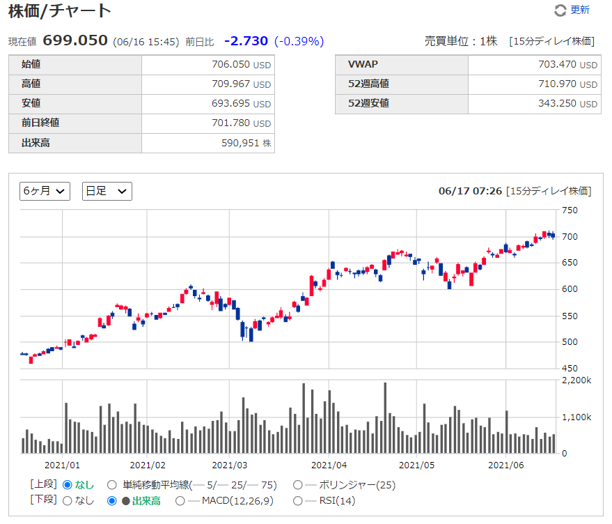 ASMLの株価チャート、推移