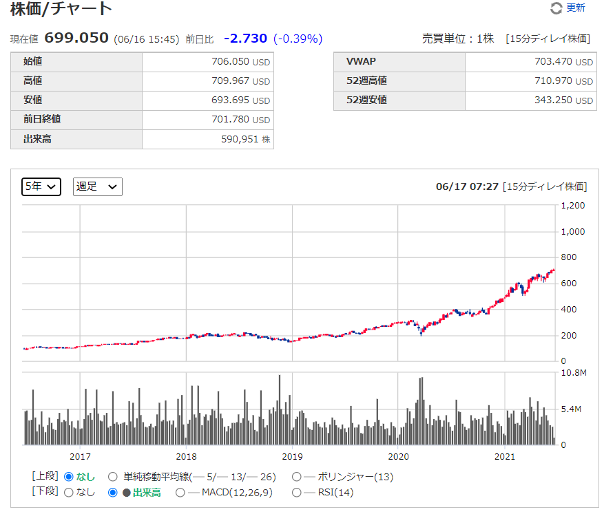 ASMLの株価チャート、推移(週足)