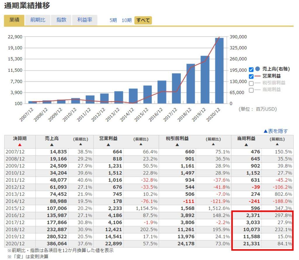 米国株(アメリカ株)の10倍株・100倍株amazonの業績推移