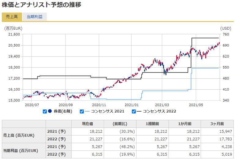 ASMLの株価予想