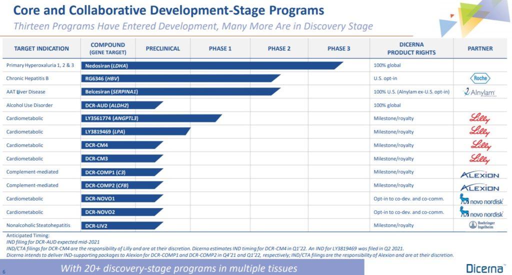 ディサーナ(ディセルナ)dicerna【DRNA】のその他の開発品候補群、パートナーシップ