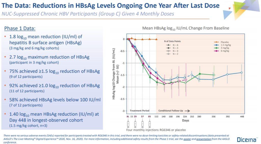 RG6346(DCR-HBVS)のフェーズ1効果