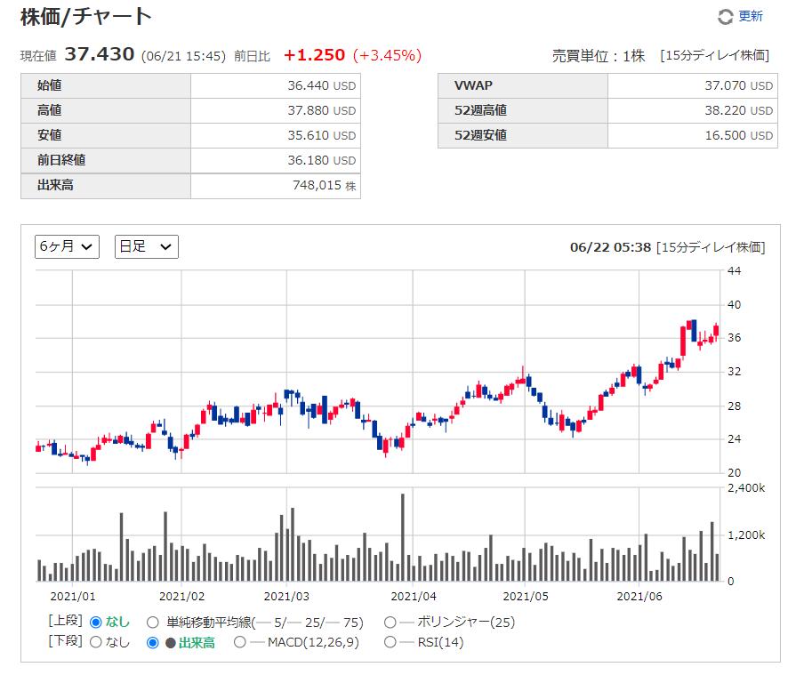 ディサーナ(ディセルナ)dicerna【DRNA】の株価チャート、推移(日足)