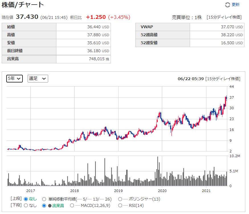 ディサーナ(ディセルナ)dicerna【DRNA】の株価チャート、推移(週足)