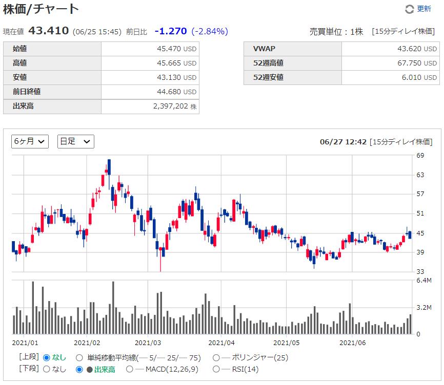 グロージェネレーション(グロウジェネレーション)【GRWG】の株価チャート、推移(日足)