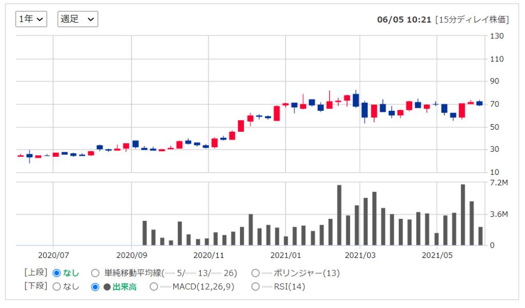 2020年米国株(アメリカ株)IPOLSPD ライトスピードPOS株価