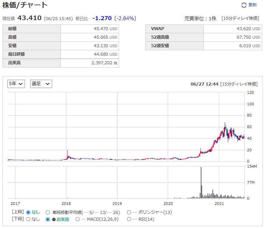 グロージェネレーション(グロウジェネレーション)【GRWG】の株価チャート(週足)