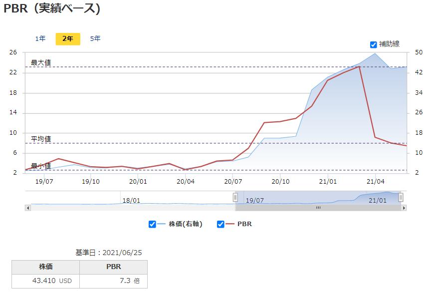 グロージェネレーション(グロウジェネレーション)【GRWG】のPBR推移