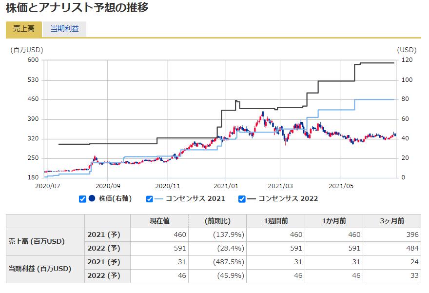 グロージェネレーション(グロウジェネレーション)【GRWG】の株価予想
