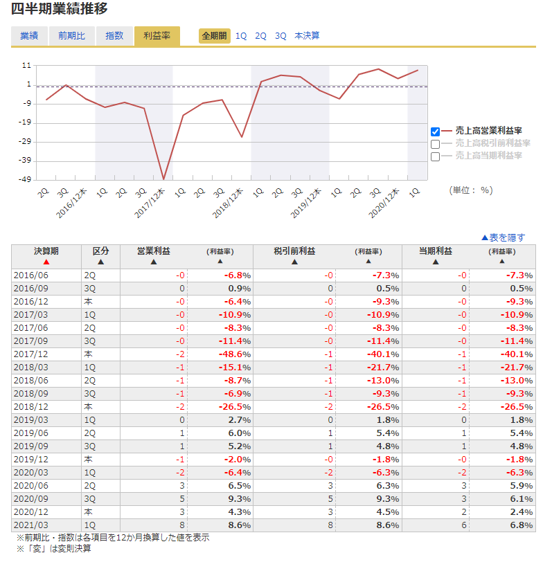 グロージェネレーション(グロウジェネレーション)【GRWG】の利益率