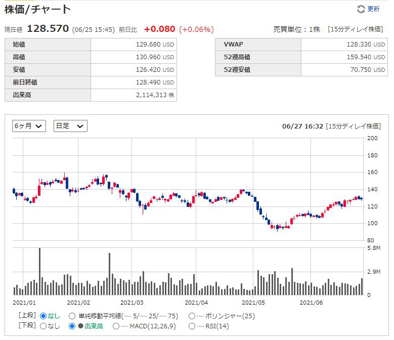 イグザクトサイエンシズ(エグザクトサイエンス) Exact Sciences【EXAS】の株価チャート、推移(日足)