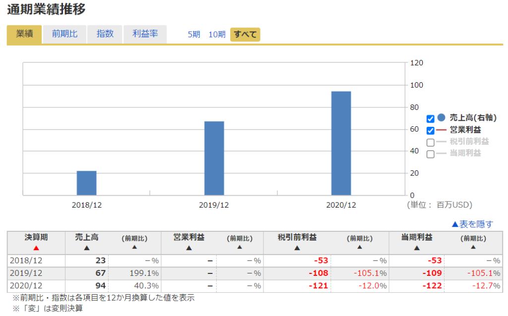 2020年米国株(アメリカ株)IPOレモネードの業績推移