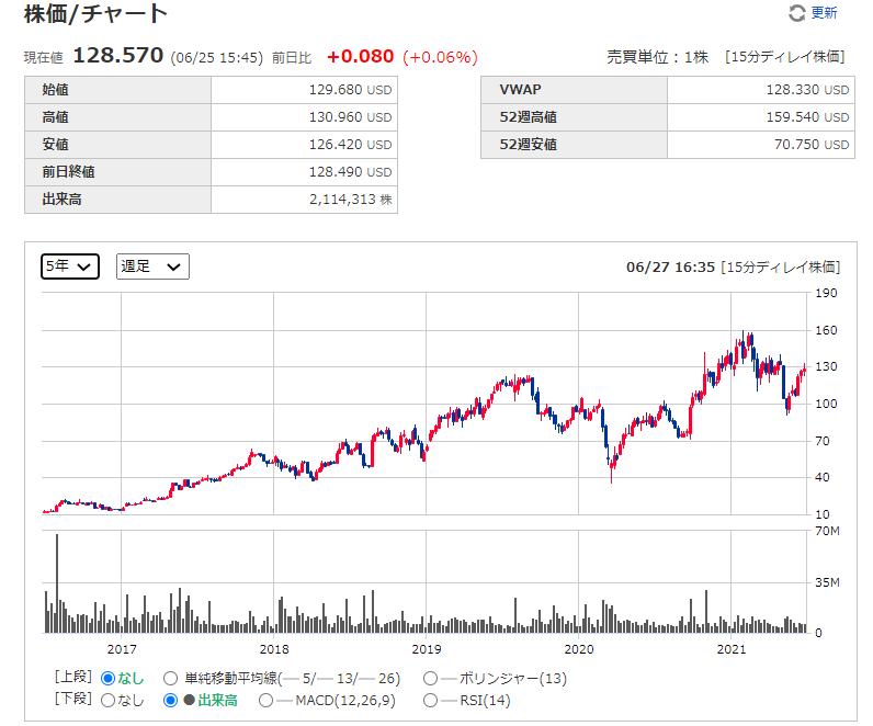 イグザクトサイエンシズ(エグザクトサイエンス) Exact Sciences【EXAS】の株価チャート、推移(週足)