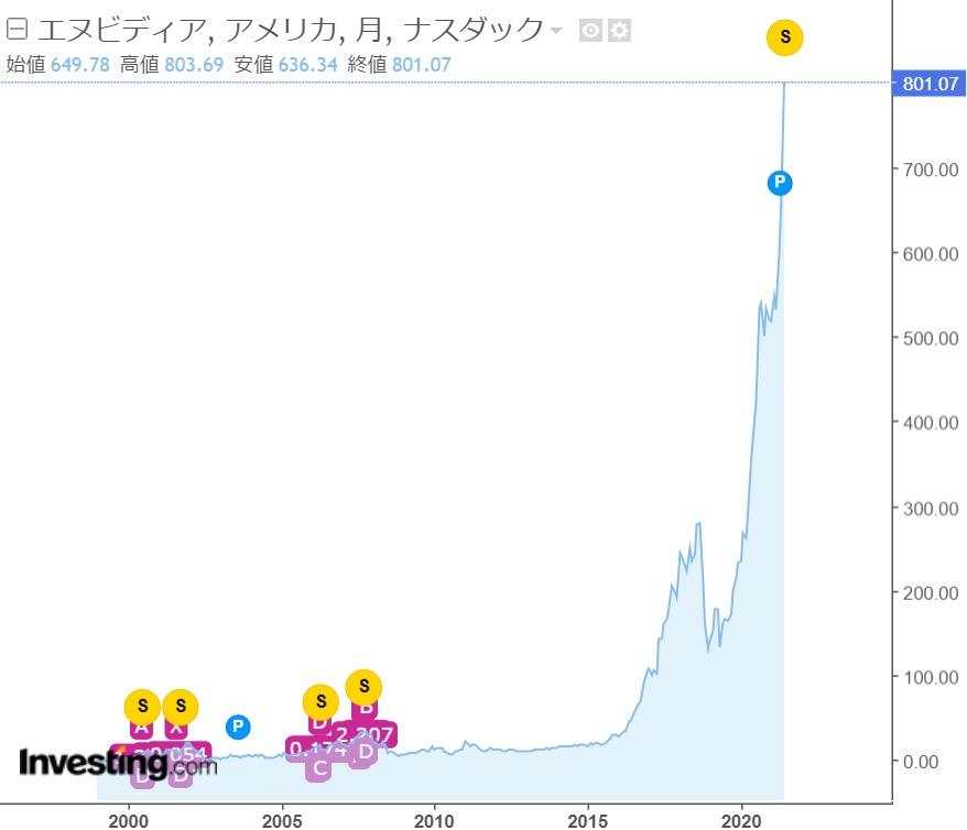 エヌビディアNVIDIA(NVDA)の株価推移分割後