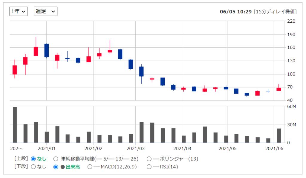 2020年米国株(アメリカ株)IPOシースリーエーアイの株価推移