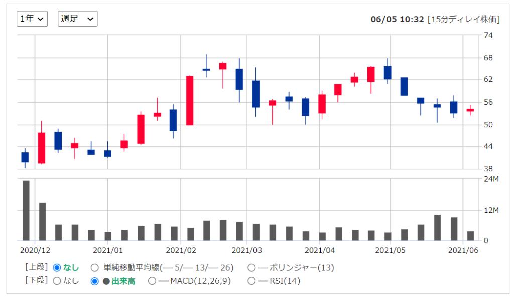 2020年米国株(アメリカ株)IPOオゾンホールディングスPLC(OZON)の株価推移