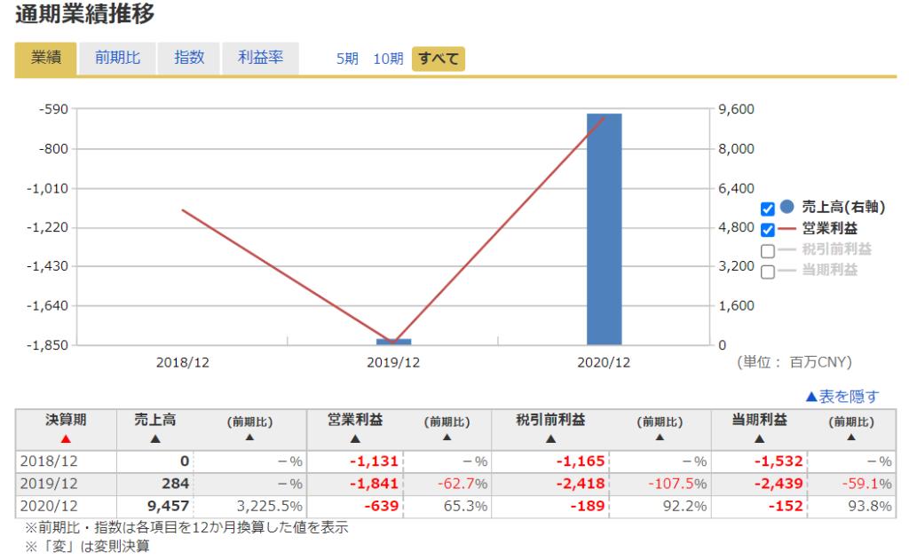 2020年米国株(アメリカ株)IPOリーオート ( LI )の業績推移