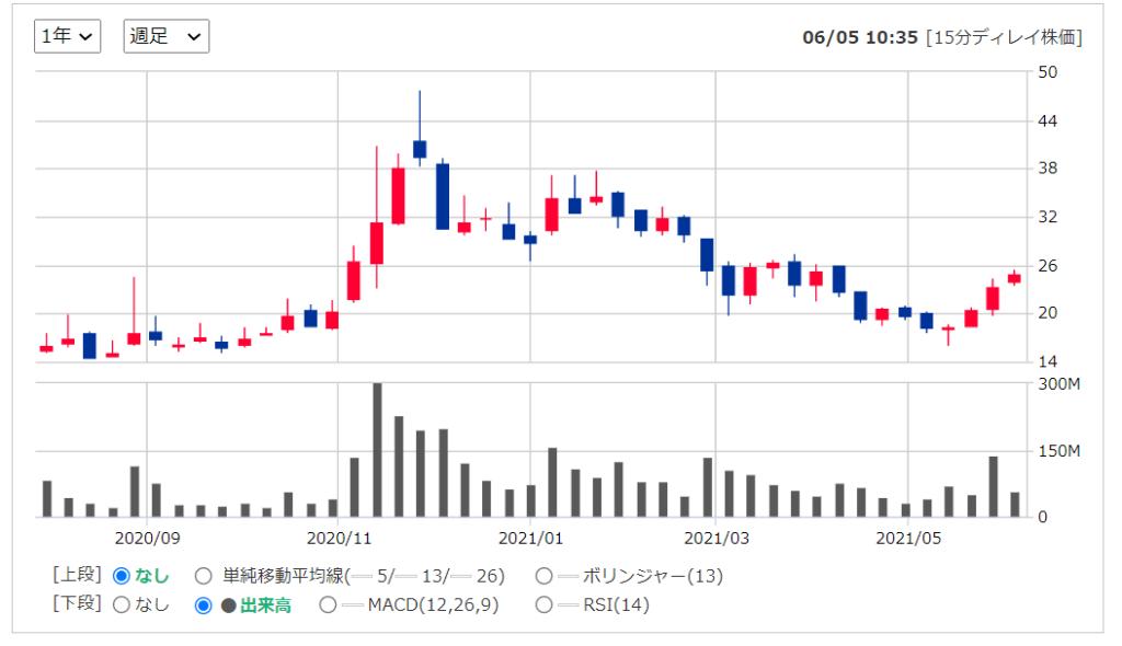 2020年米国株(アメリカ株)IPOリーオート ( LI )の株価推移