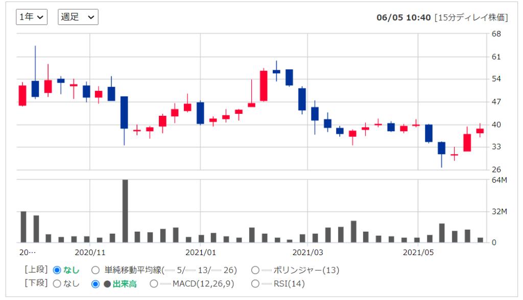2020年米国株(アメリカ株)IPOGDRX グッドRxホールディングス の株価推移