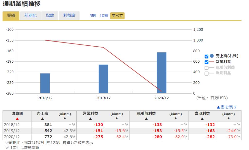 2020年米国株(アメリカ株)IPOUユニティソフトウェアの業績推移