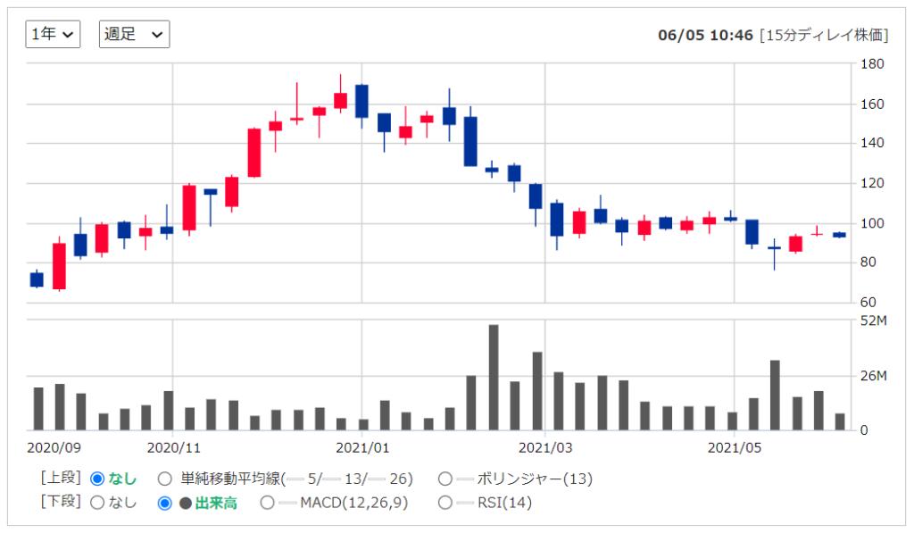 2020年米国株(アメリカ株)IPOUユニティソフトウェアの株価推移