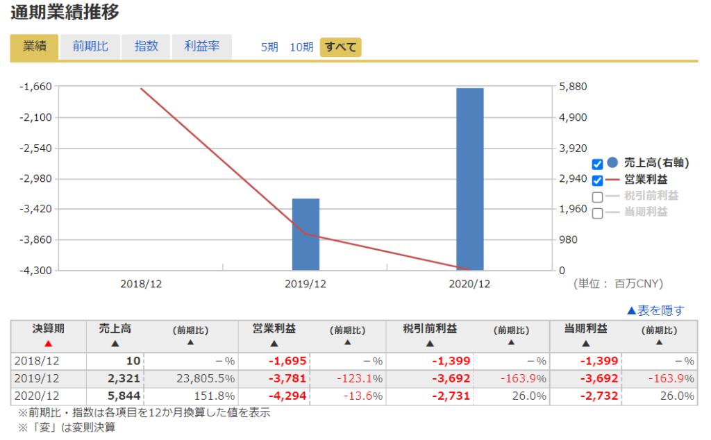2020年米国株(アメリカ株)IPOシャオペンXpeng ( XPEV )の業績推移
