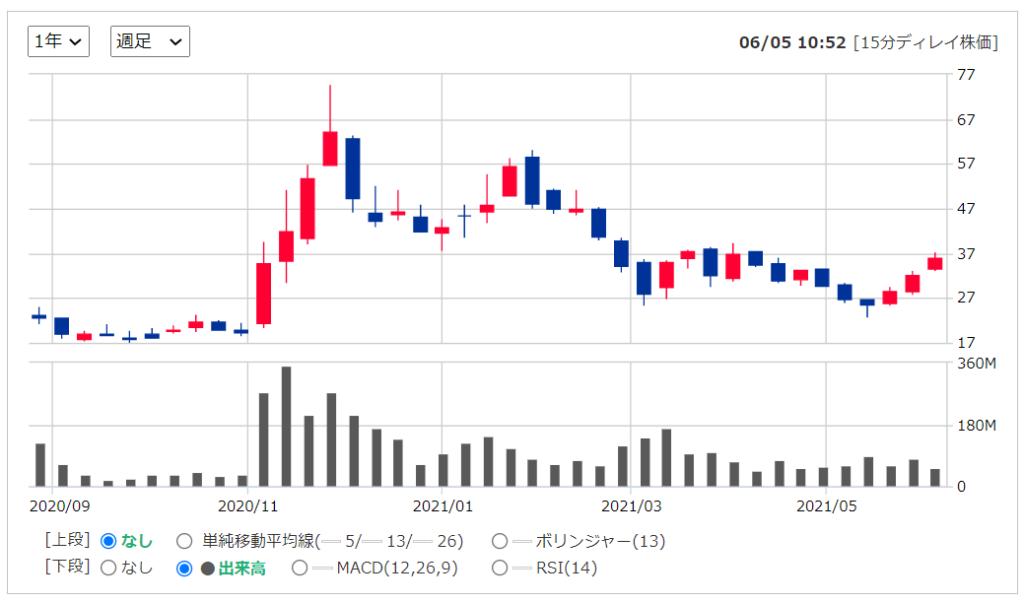 2020年米国株(アメリカ株)IPOシャオペンXpeng ( XPEV )の株価推移