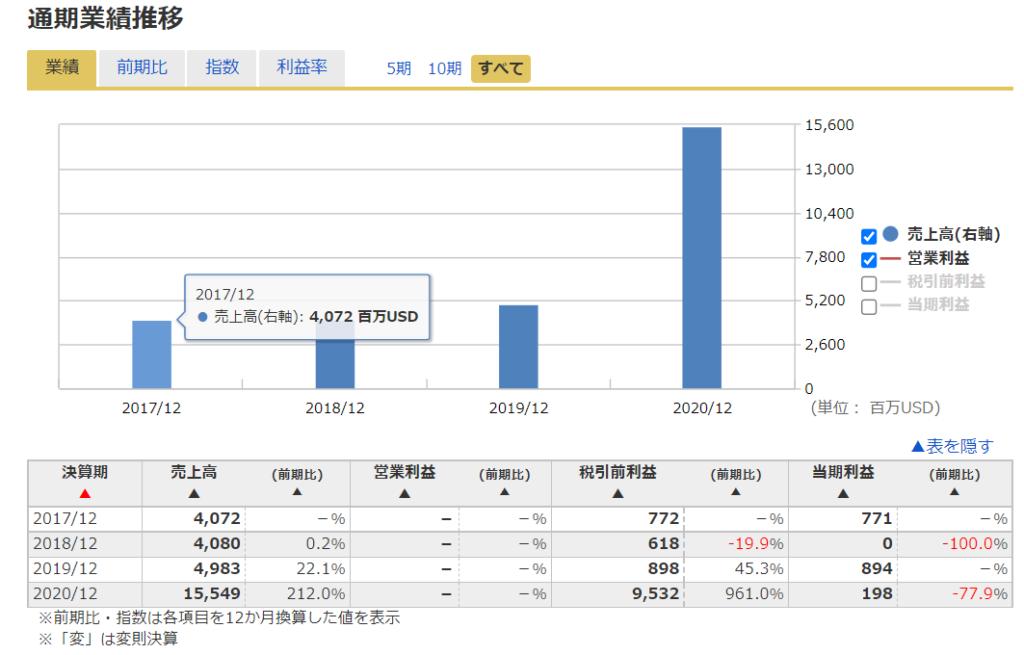 2020年米国株(アメリカ株)IPORocket Companies ロケットカンパニー ( NYSE: RKT )の業績推移