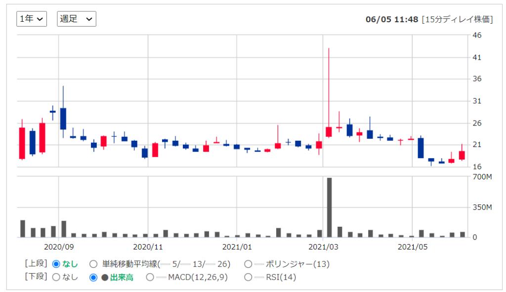 2020年米国株(アメリカ株)IPORocket Companies ロケットカンパニー ( NYSE: RKT )の株価推移