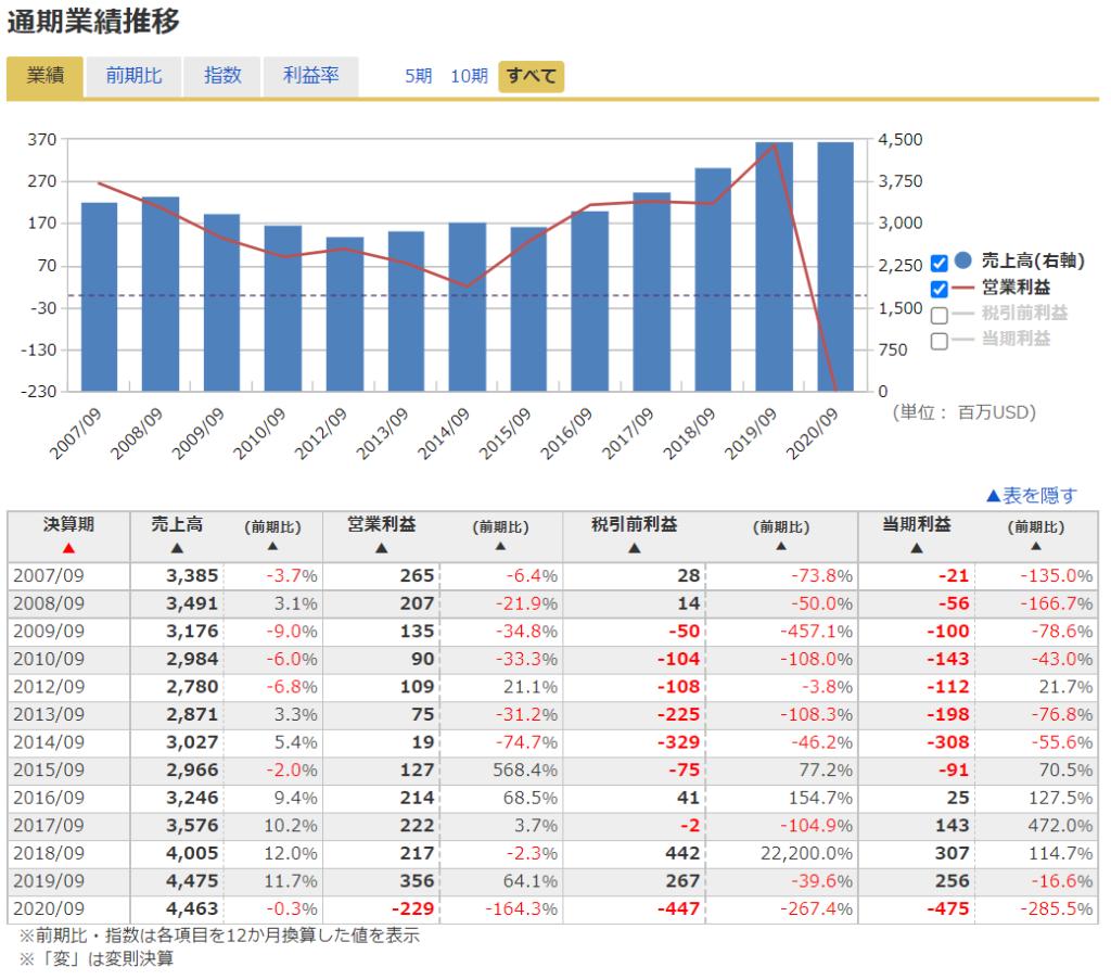 2020年米国株(アメリカ株)IPOワーナーミュージックグループ ( NASDAQ:WMG )の業績推移