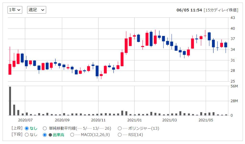 2020年米国株(アメリカ株)IPOワーナーミュージックグループ ( NASDAQ:WMG )の株価推移