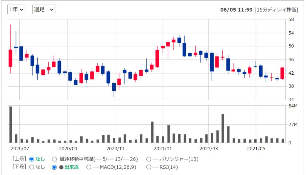2020年米国株(アメリカ株)IPORoyalty Pharma ロイヤルティファーマ ( NASDAQ:RPRX )の株価推移
