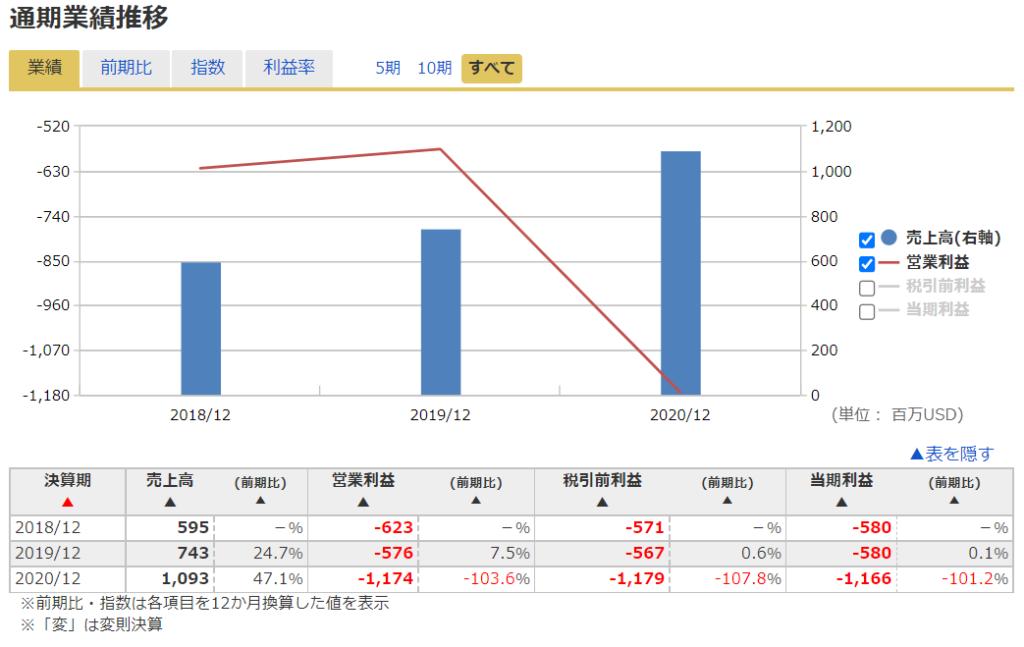 2020年米国株(アメリカ株)IPOPalantirパランティア ( NYSE:PLTR )の業績推移