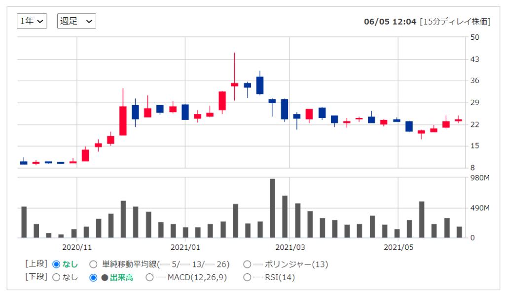 2020年米国株(アメリカ株)IPOPalantirパランティア ( NYSE:PLTR )の株価推移