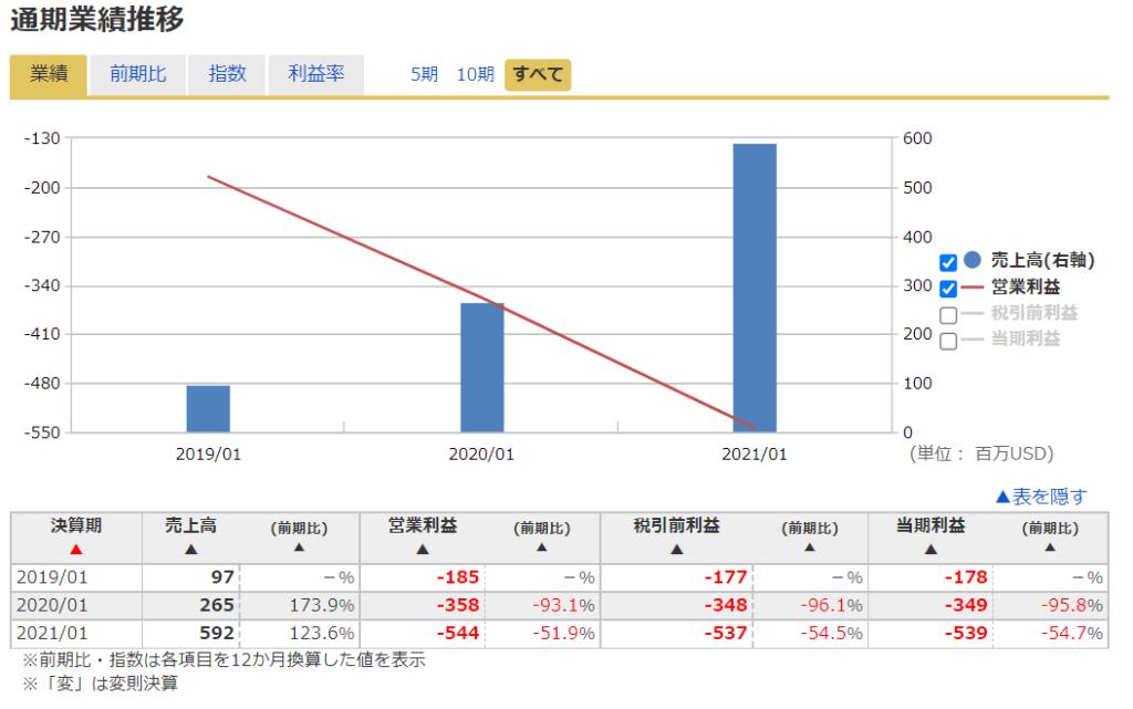 2020年米国株(アメリカ株)IPOsnowflakeスノーフレーク ( NYSE:SNOW )の業績推移