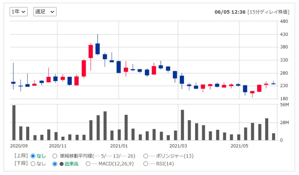 2020年米国株(アメリカ株)IPOnowflakeスノーフレーク ( NYSE:SNOW )の株価推移