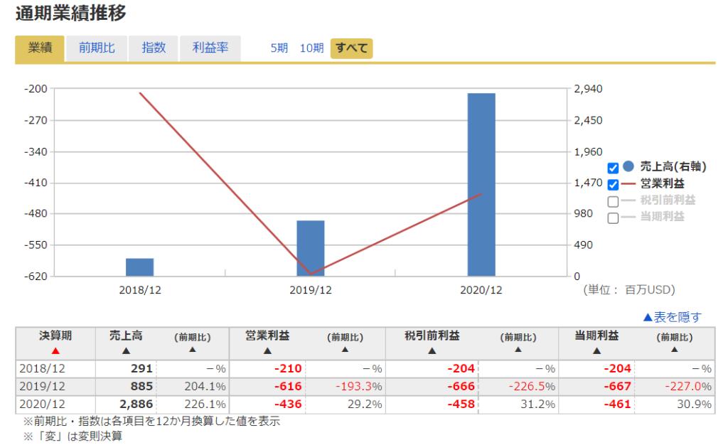 2020年米国株(アメリカ株)IPODoordashドアダッシュ ( NYSE:DASH )の業績推移