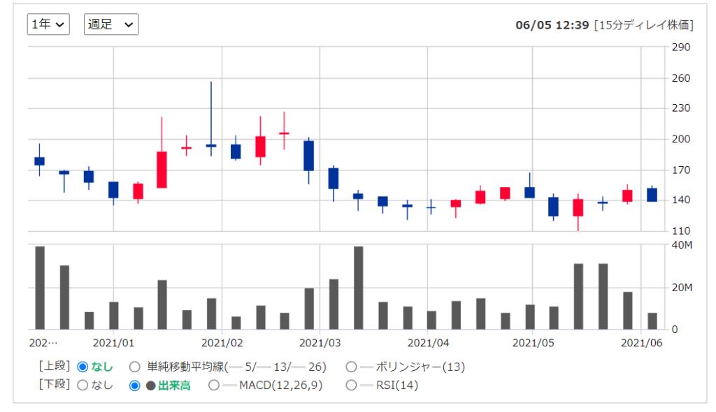 2020年米国株(アメリカ株)IPODoordashドアダッシュ ( NYSE:DASH )の株価推移