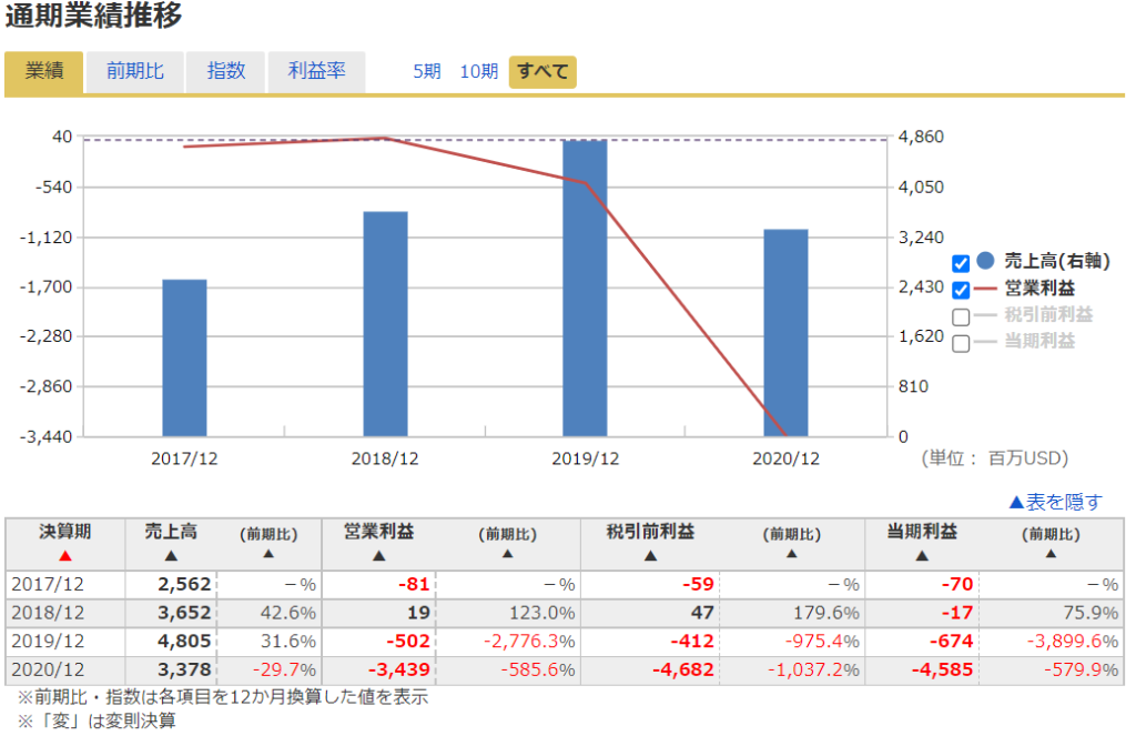 2020年米国株(アメリカ株)IPOAirbnb ( NASDAQ: ABNB )の業績推移