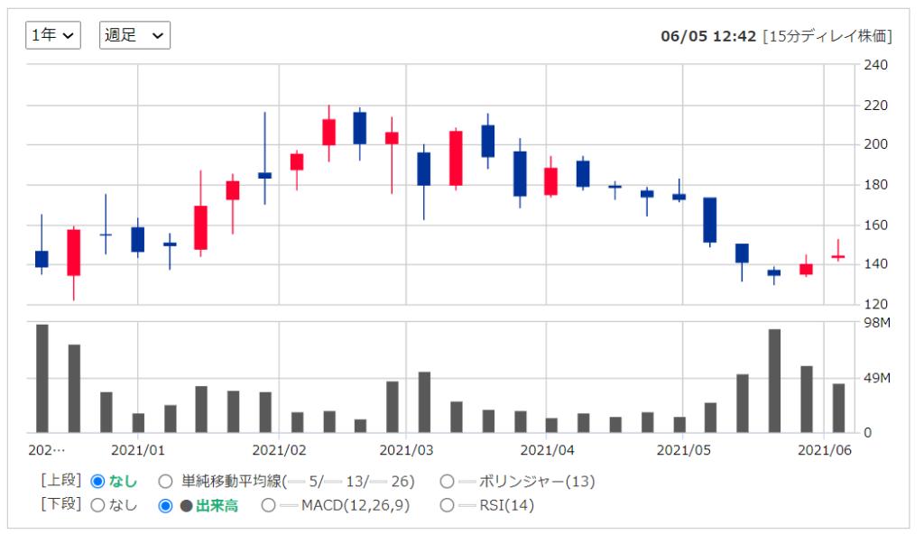 2020年米国株(アメリカ株)IPOAirbnb ( NASDAQ: ABNB )の株価推移