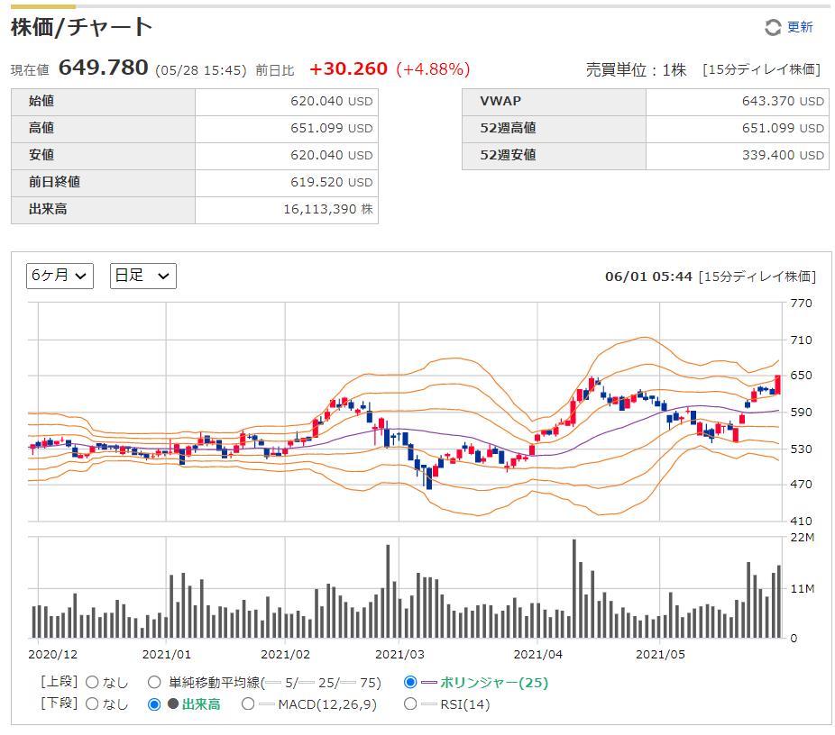 エヌビディアNVIDIA(NVDA)の株価チャート推移