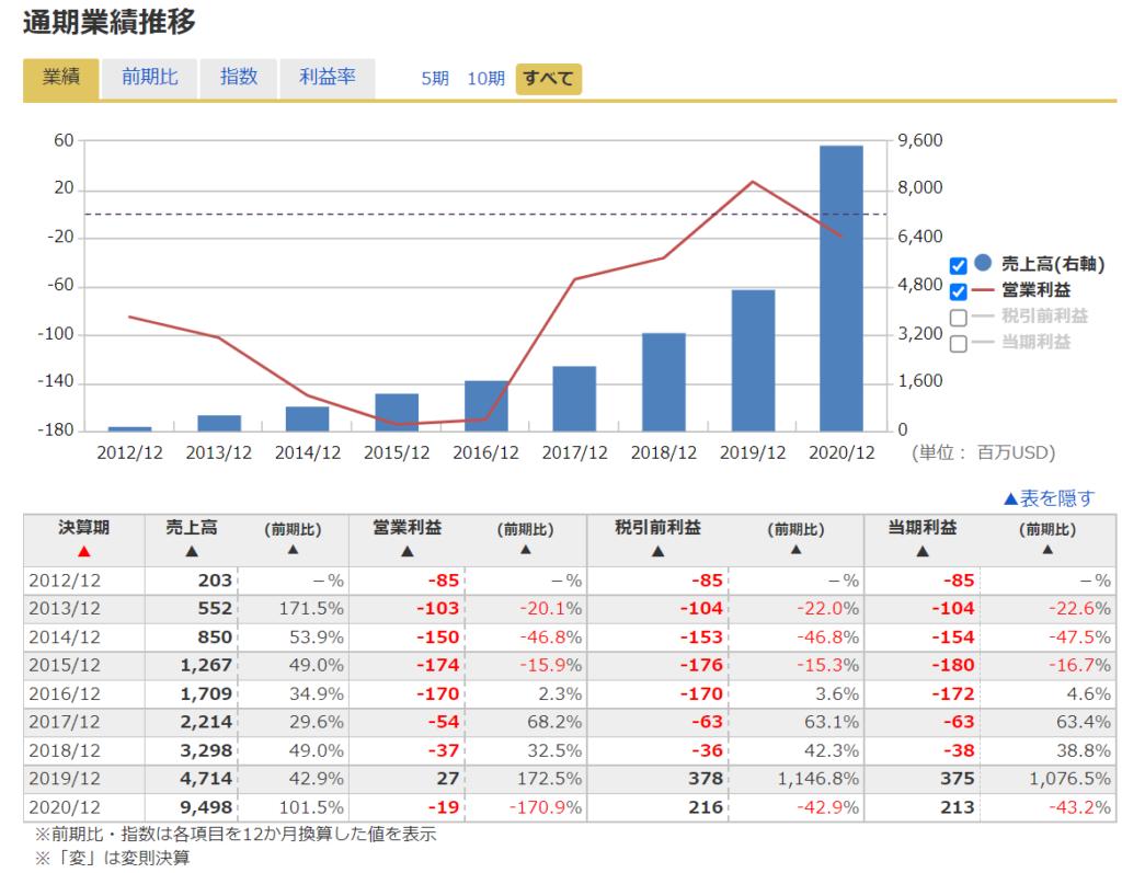 スクエアsquare(SQ) 2021年おすすめ米国(アメリカ)株の業績推移