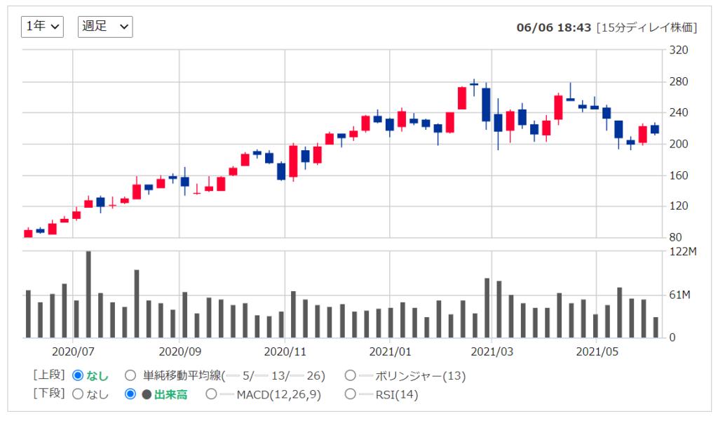 スクエアsquare(SQ) 2021年おすすめ米国(アメリカ)株の株価推移