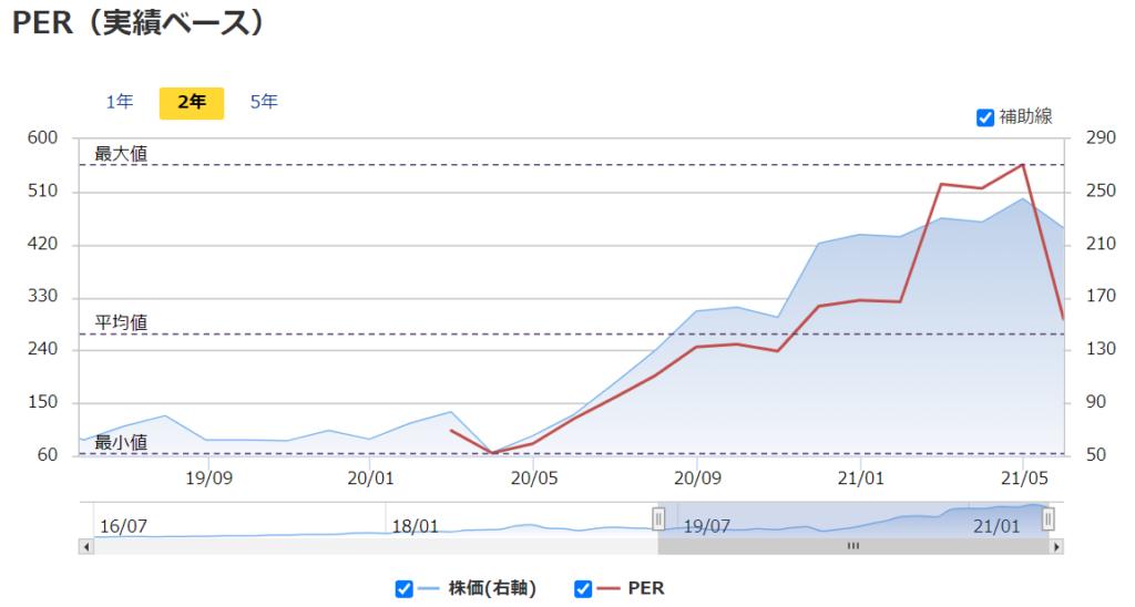 スクエアsquare(SQ) 2021年おすすめ米国(アメリカ)株のPER推移