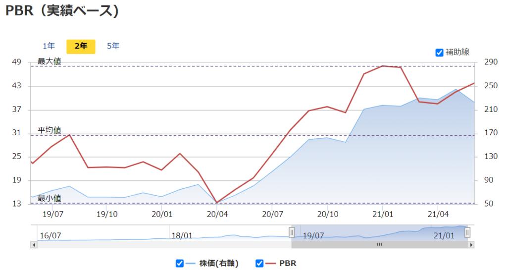 スクエアsquare(SQ) 2021年おすすめ米国(アメリカ)株のPBR推移