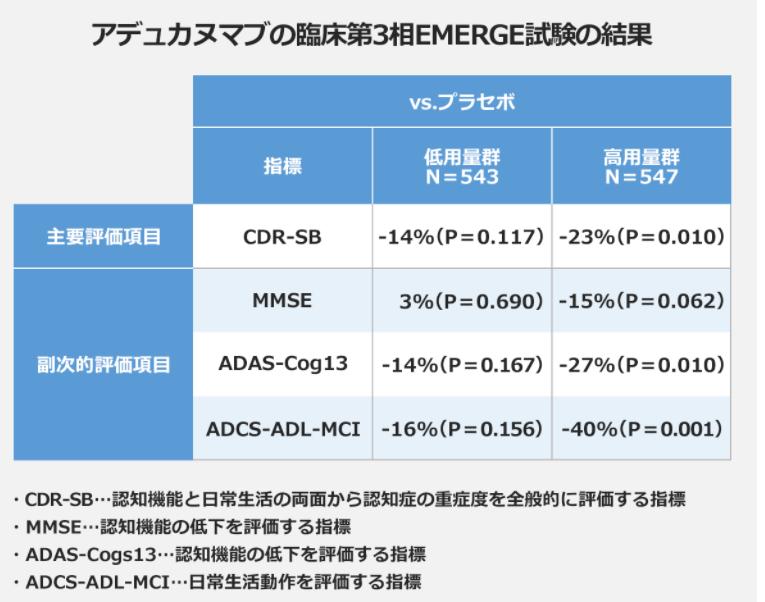 バイオジェンBiogen[BIIB]のADUHELM第3相試験結果