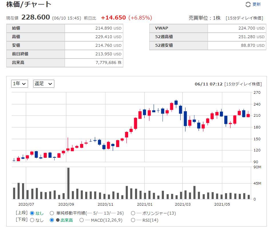 クラウドストライクcrowdstrike【CRWD】の株価チャート、推移